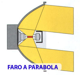 Faro a parabola - come funziona