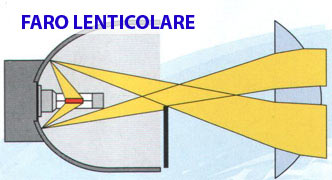 Faro lenticolare - come funziona