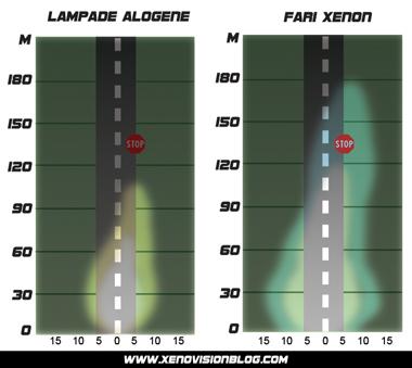 Con i fari Xenon la guida è più sicura: comparazione con le lampade alogene