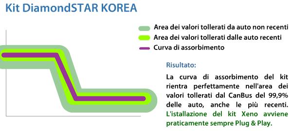 xenovision diamondstar korea xenonvision canbus compatibilità