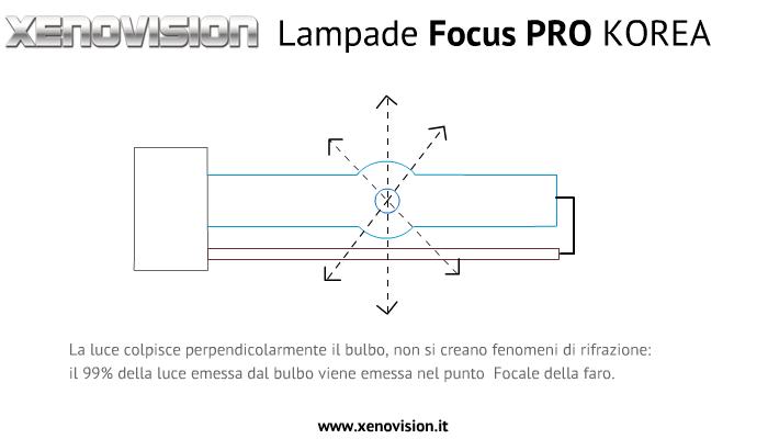 lampade-xenovision-focus-pr.png